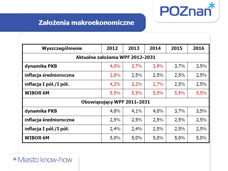 Aktualne założenia WPF 2012-2031