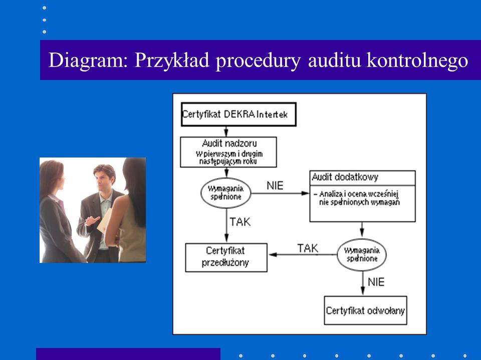 Diagram: Przykład procedury auditu kontrolnego