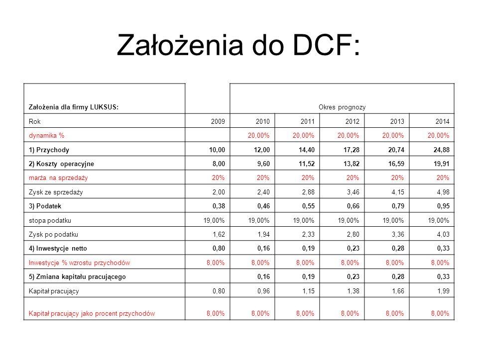 Założenia do DCF: Założenia dla firmy LUKSUS: Okres prognozy Rok 2009
