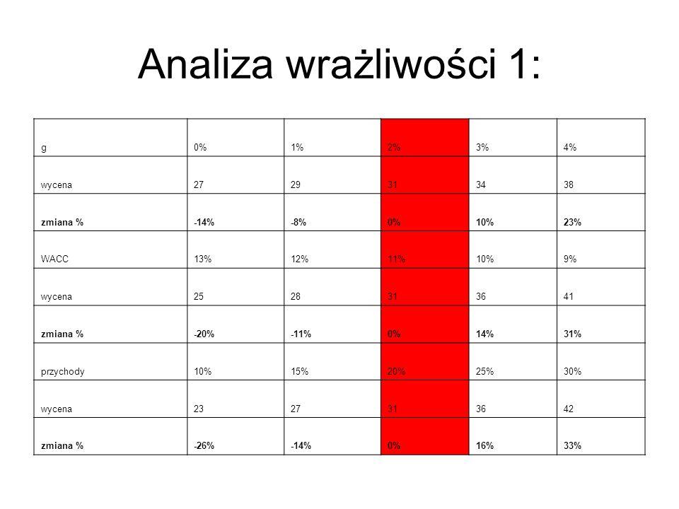 Analiza wrażliwości 1: g 0% 1% 2% 3% 4% wycena 27 29 31 34 38 zmiana %