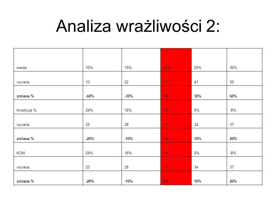 Analiza wrażliwości 2: marże 10% 15% 20% 25% 30% wycena 13 22 31 41 50