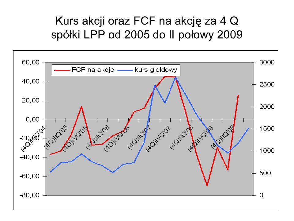 Kurs akcji oraz FCF na akcję za 4 Q spółki LPP od 2005 do II połowy 2009