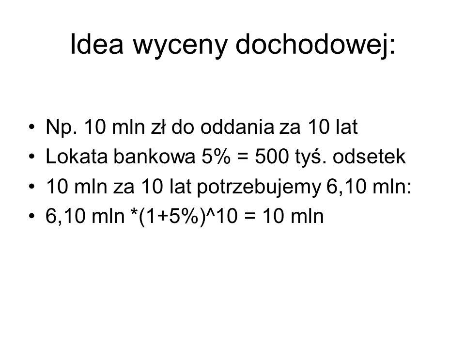 Idea wyceny dochodowej: