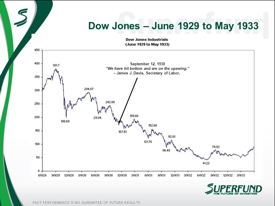 Dow Jones – June 1929 to May 1933September 12, 1930 We have hit bottom and are on the upswing. – James J.