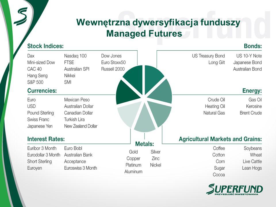 Wewnętrzna dywersyfikacja funduszy Managed Futures