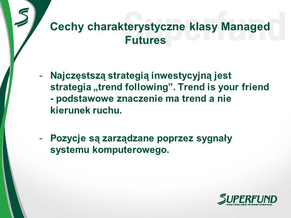 Cechy charakterystyczne klasy Managed Futures