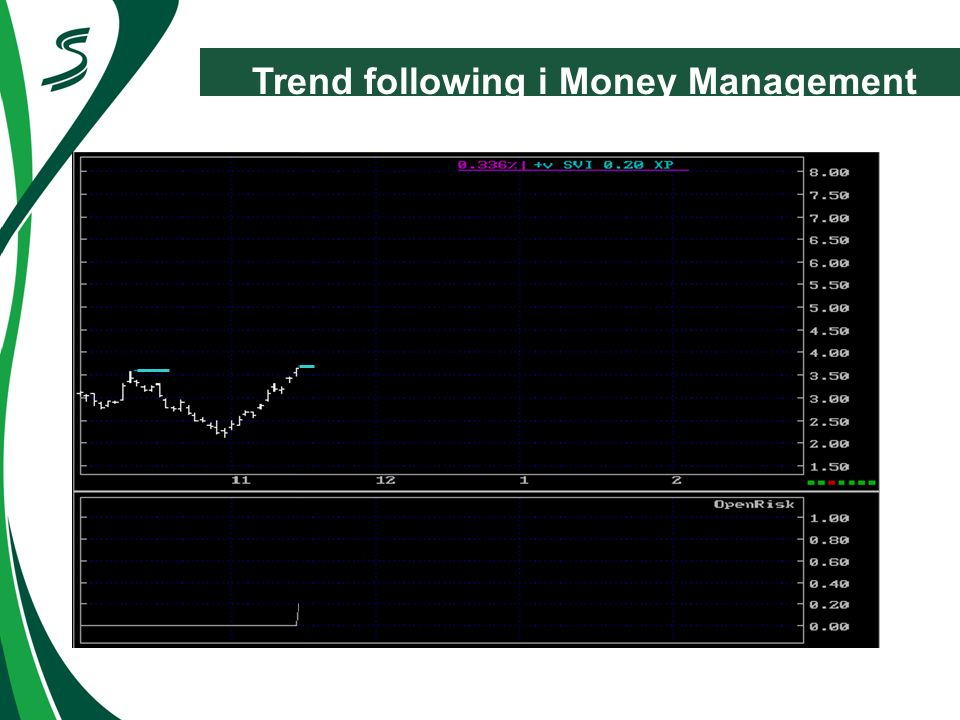 Trend following i Money Management
