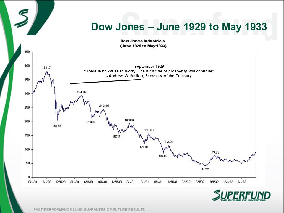 Dow Jones – June 1929 to May 1933 September 1929