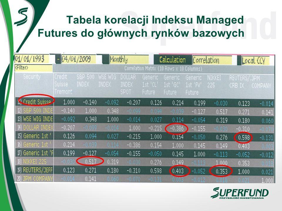 Tabela korelacji Indeksu Managed Futures do głównych rynków bazowych