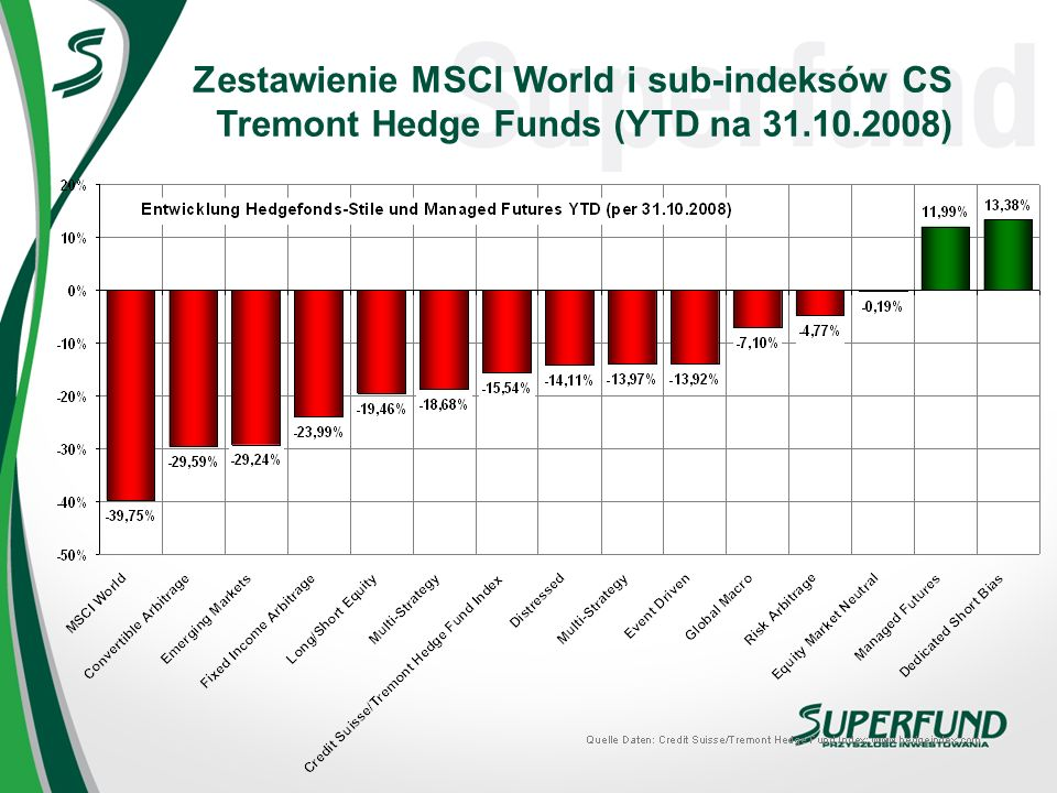 Zestawienie MSCI World i sub-indeksów CS Tremont Hedge Funds (YTD na 31.10.2008)