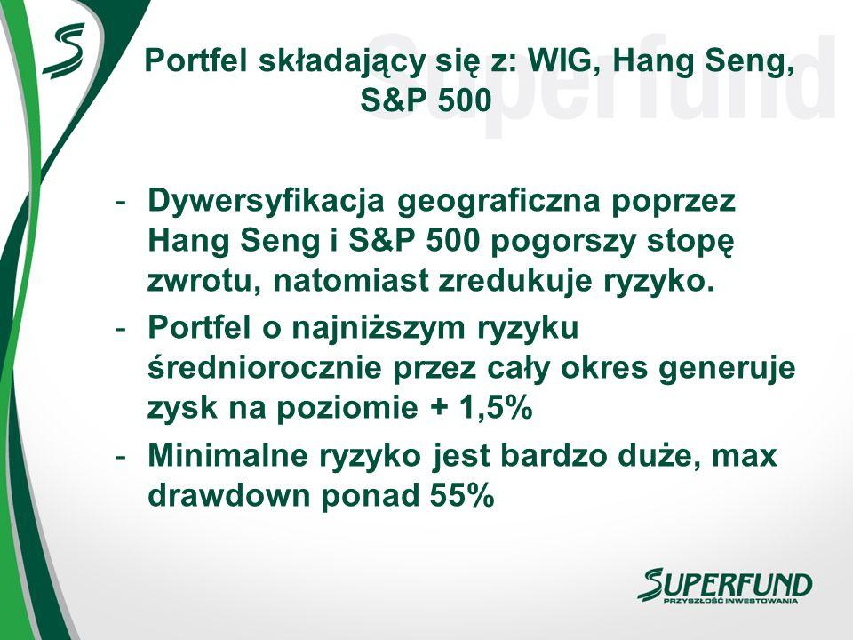 Portfel składający się z: WIG, Hang Seng, S&P 500