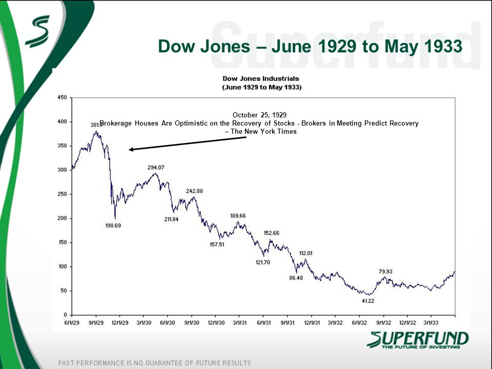 Dow Jones – June 1929 to May 1933 October 25, 1929