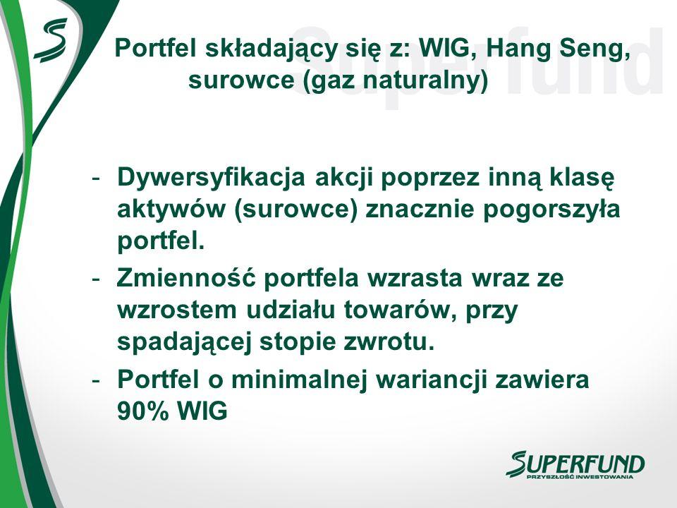 Portfel składający się z: WIG, Hang Seng, surowce (gaz naturalny)