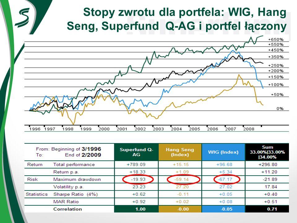 Stopy zwrotu dla portfela: WIG, Hang Seng, Superfund Q-AG i portfel łączony