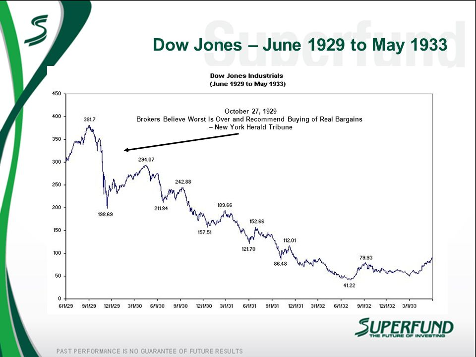Dow Jones – June 1929 to May 1933 October 27, 1929
