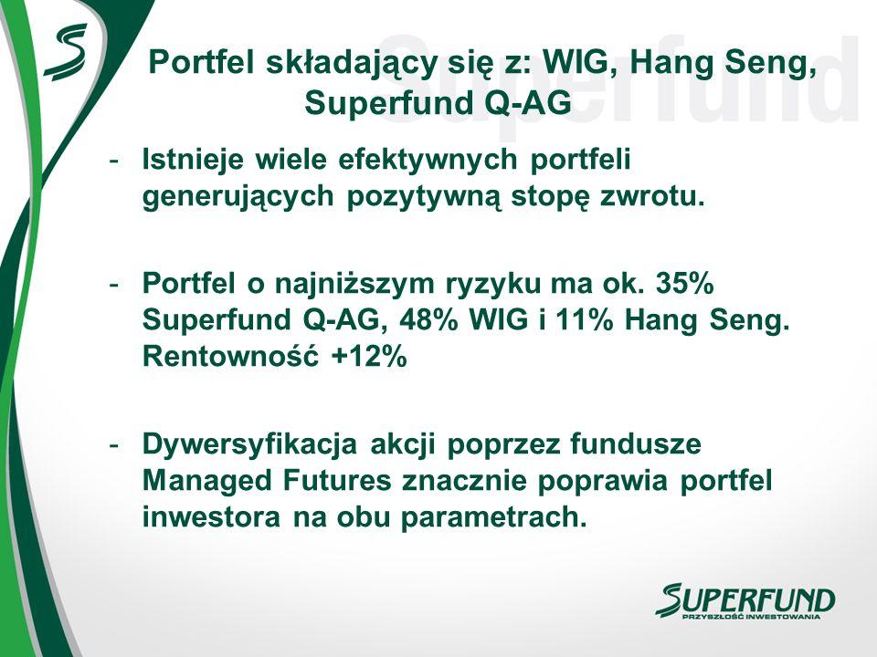 Portfel składający się z: WIG, Hang Seng, Superfund Q-AG