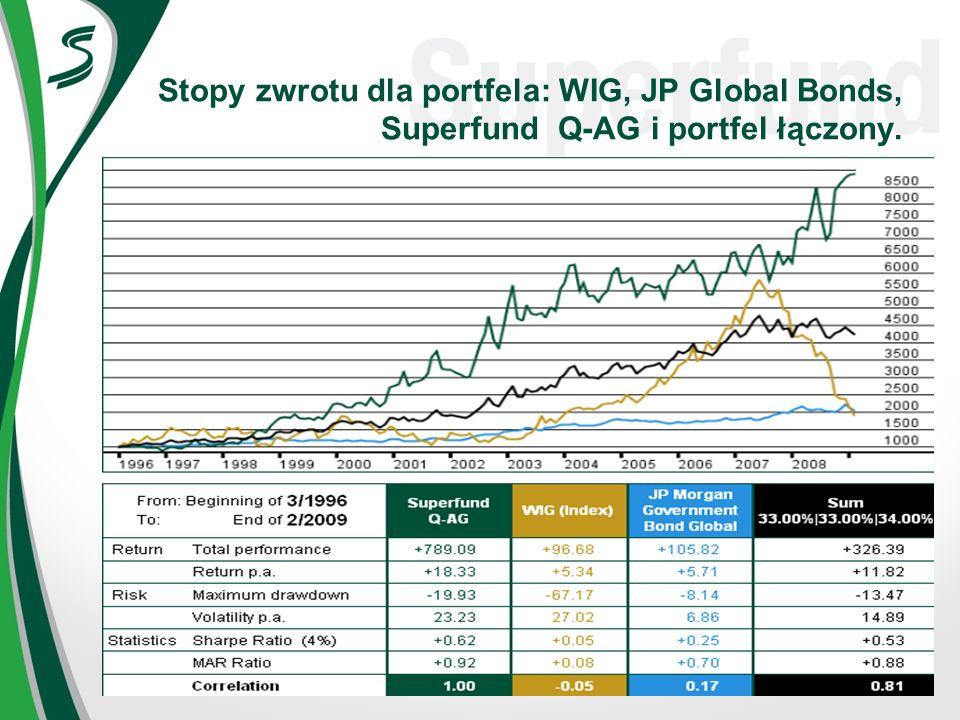 Stopy zwrotu dla portfela: WIG, JP Global Bonds, Superfund Q-AG i portfel łączony.