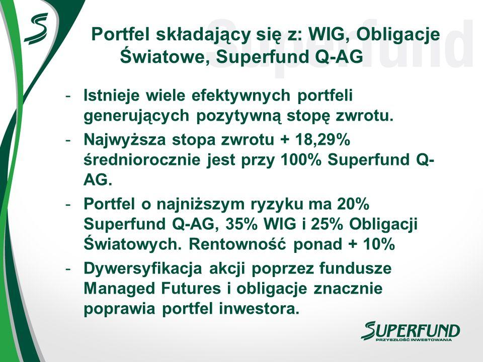 Portfel składający się z: WIG, Obligacje Światowe, Superfund Q-AG