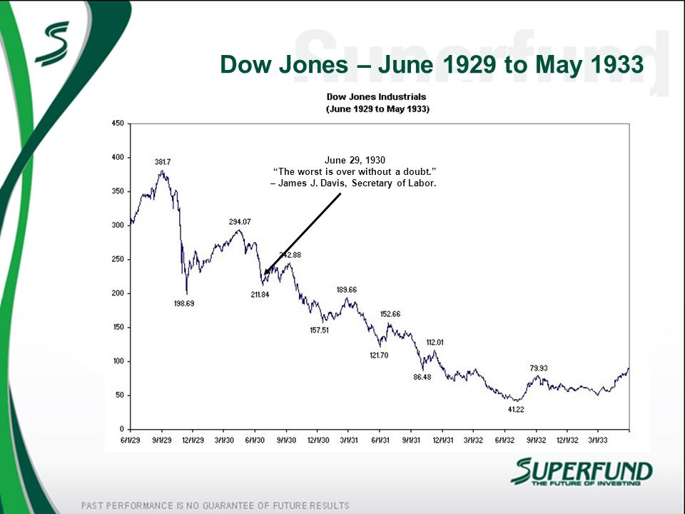 Dow Jones – June 1929 to May 1933June 29, 1930 The worst is over without a doubt. – James J.