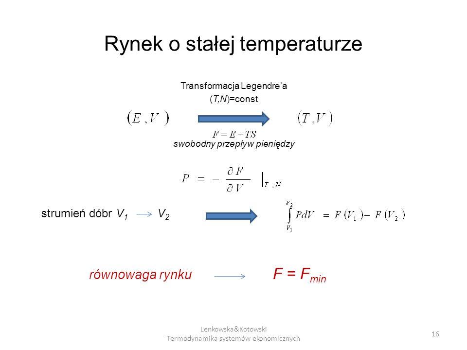 Rynek o stałej temperaturze