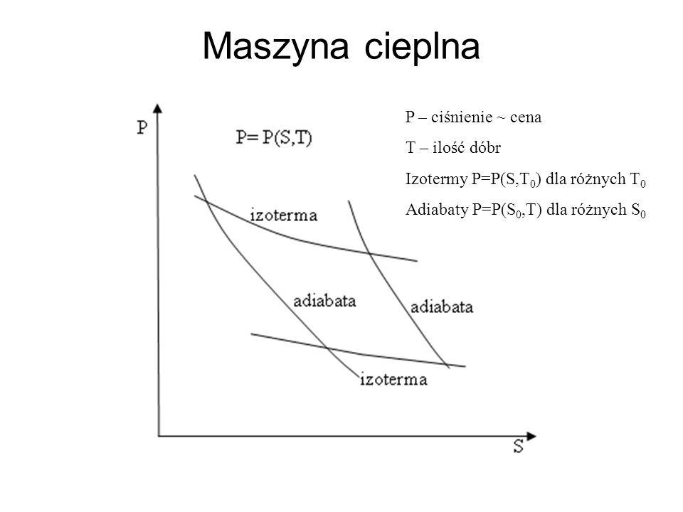 Maszyna cieplna P – ciśnienie ~ cena T – ilość dóbr