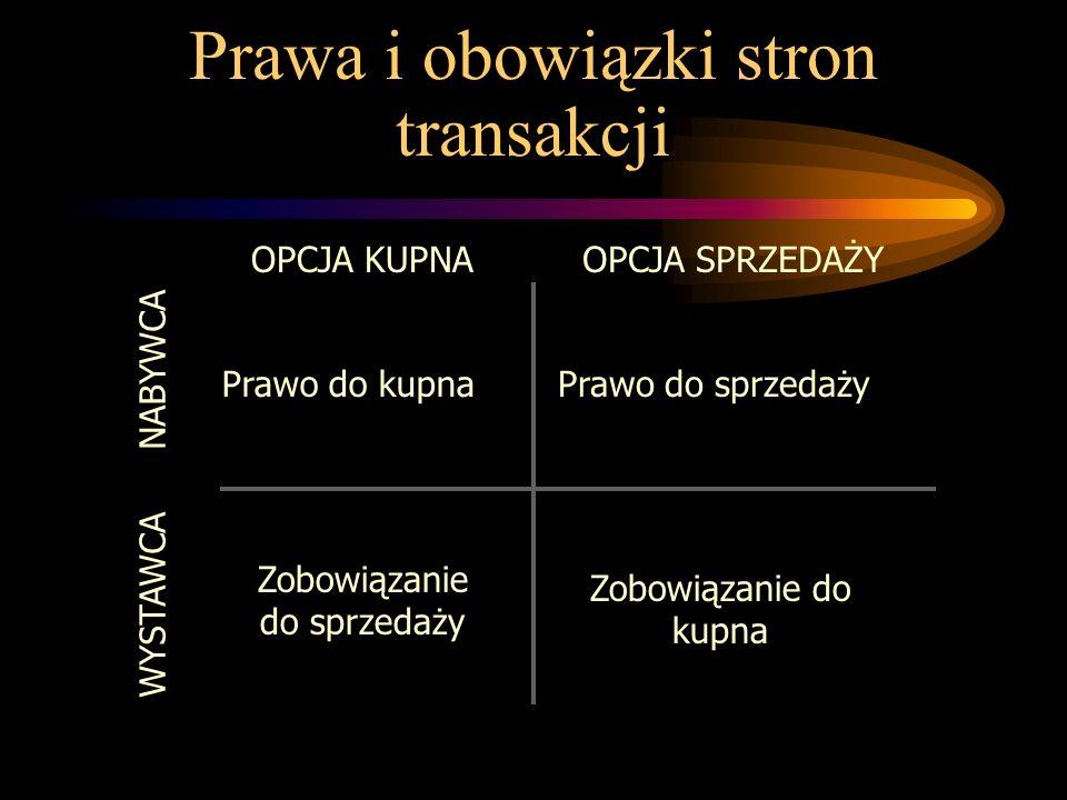 Prawa i obowiązki stron transakcji