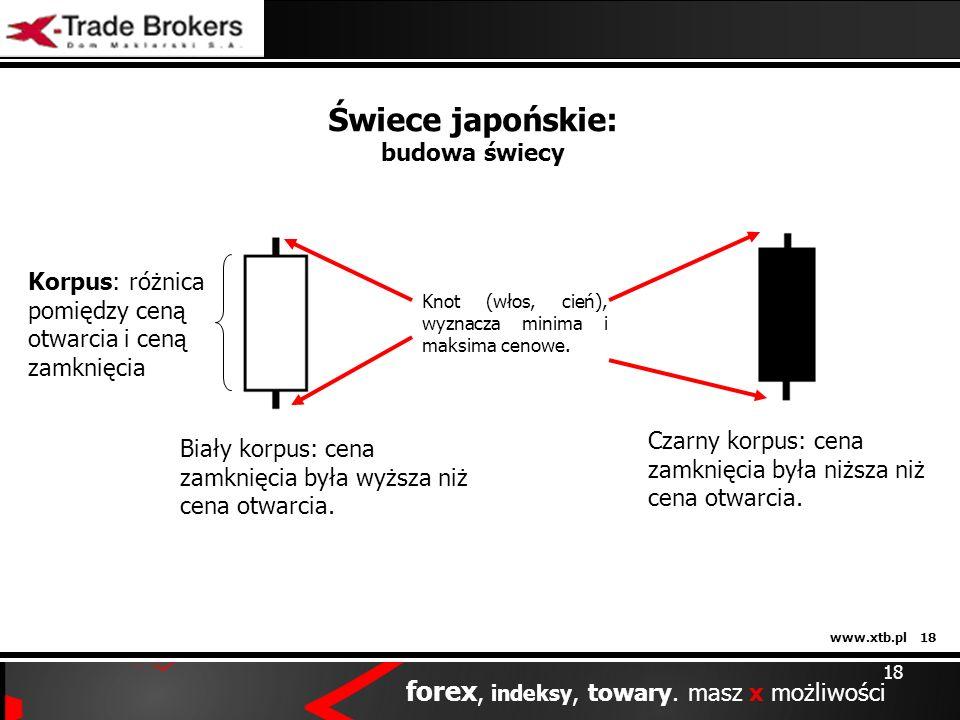 Świece japońskie: budowa świecy