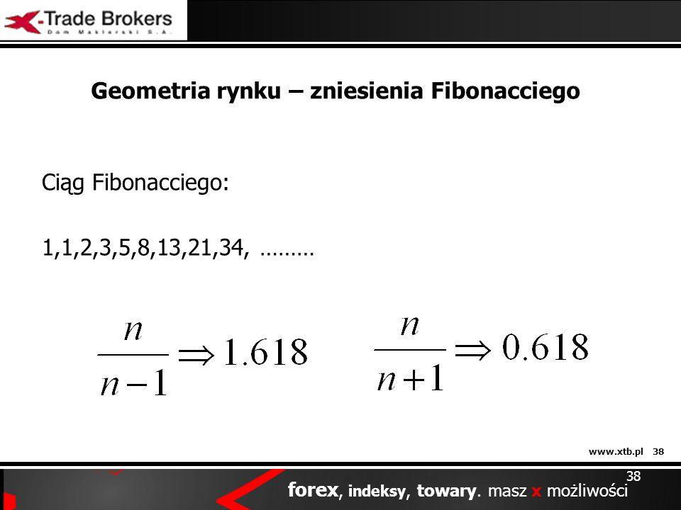 Geometria rynku – zniesienia Fibonacciego