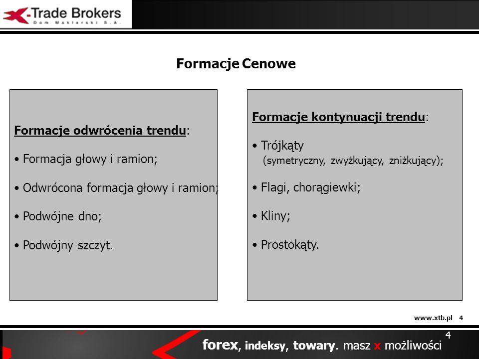 Formacje Cenowe Formacje kontynuacji trendu: