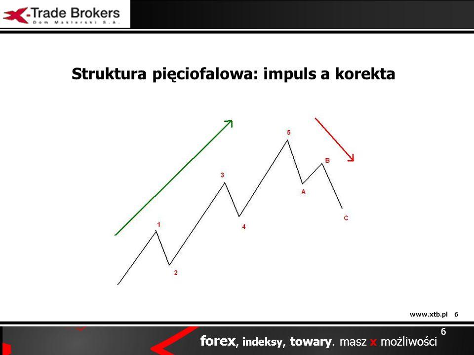 Struktura pięciofalowa: impuls a korekta