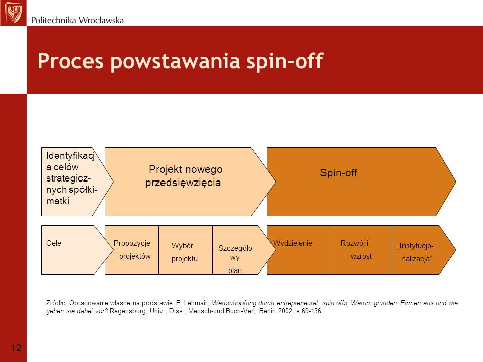 Proces powstawania spin-off