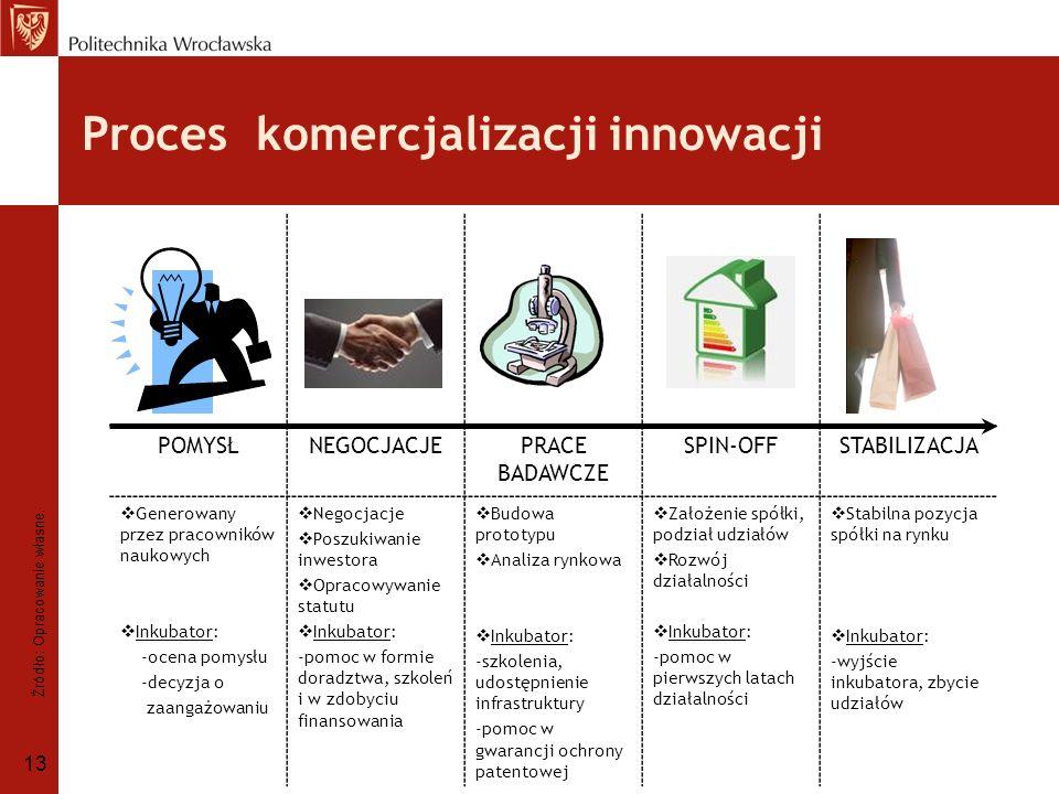 Proces komercjalizacji innowacji