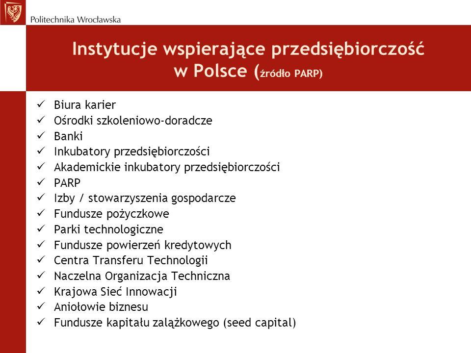 Instytucje wspierające przedsiębiorczość w Polsce (źródło PARP)