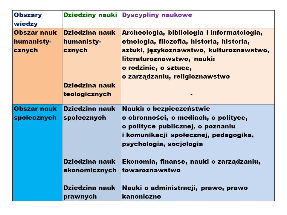 Obszary wiedzy Dziedziny nauki. Dyscypliny naukowe. Obszar nauk humanisty-cznych. Dziedzina nauk humanisty-cznych.