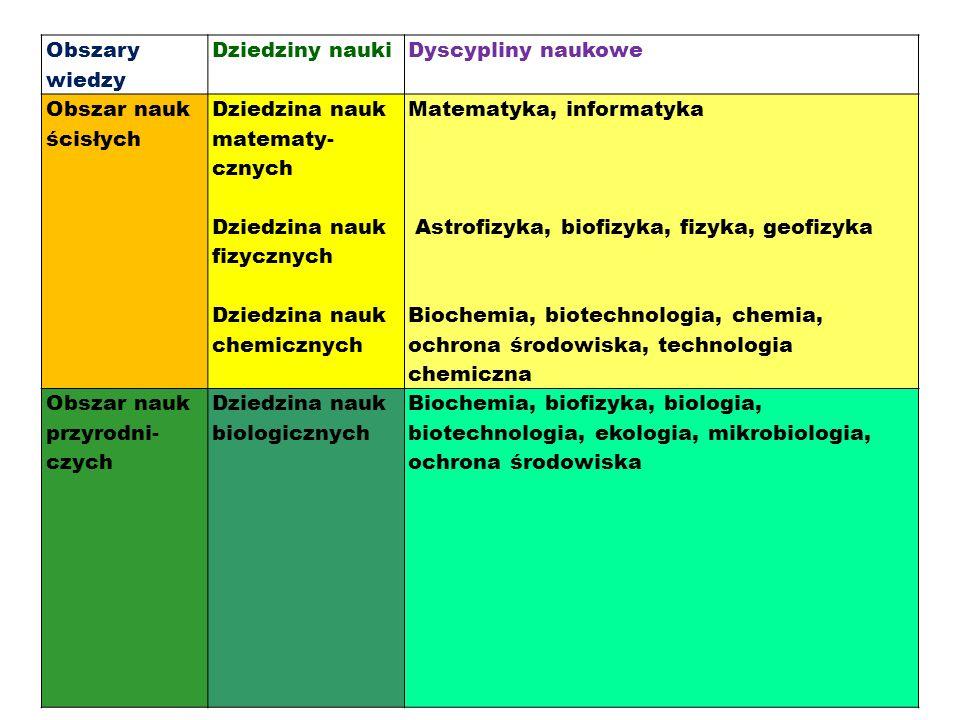 Obszary wiedzy Dziedziny nauki. Dyscypliny naukowe. Obszar nauk ścisłych. Dziedzina nauk matematy-cznych.