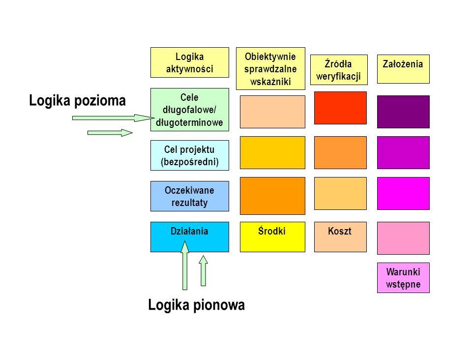 Logika pozioma Logika pionowa Logika aktywności