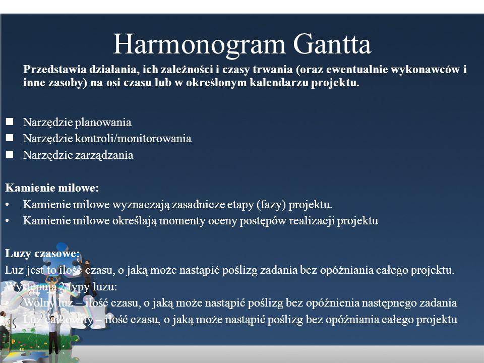 Harmonogram Gantta