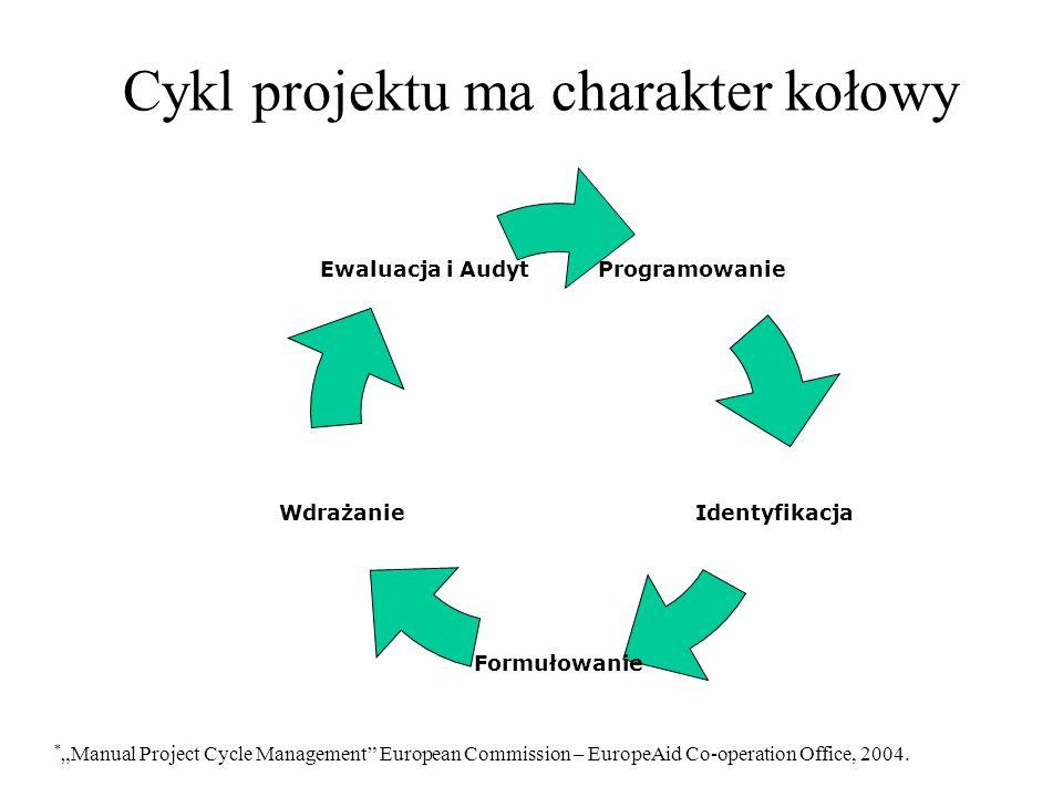 Cykl projektu ma charakter kołowy