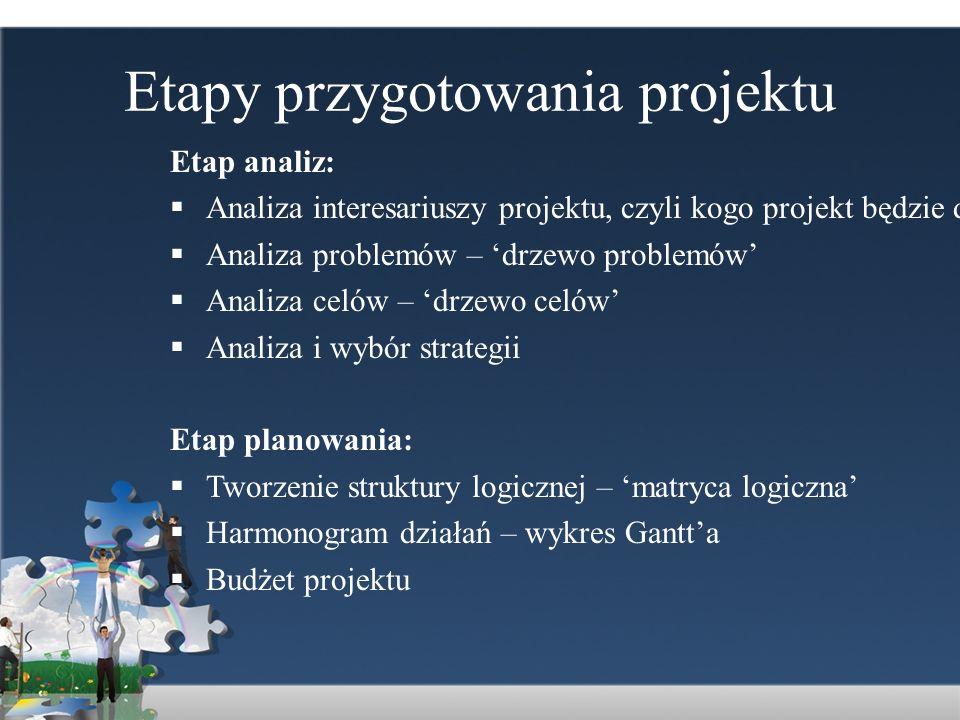Etapy przygotowania projektu