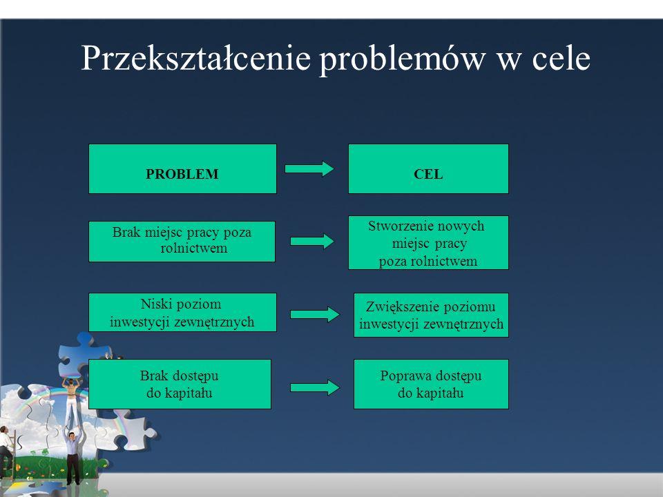 Przekształcenie problemów w cele