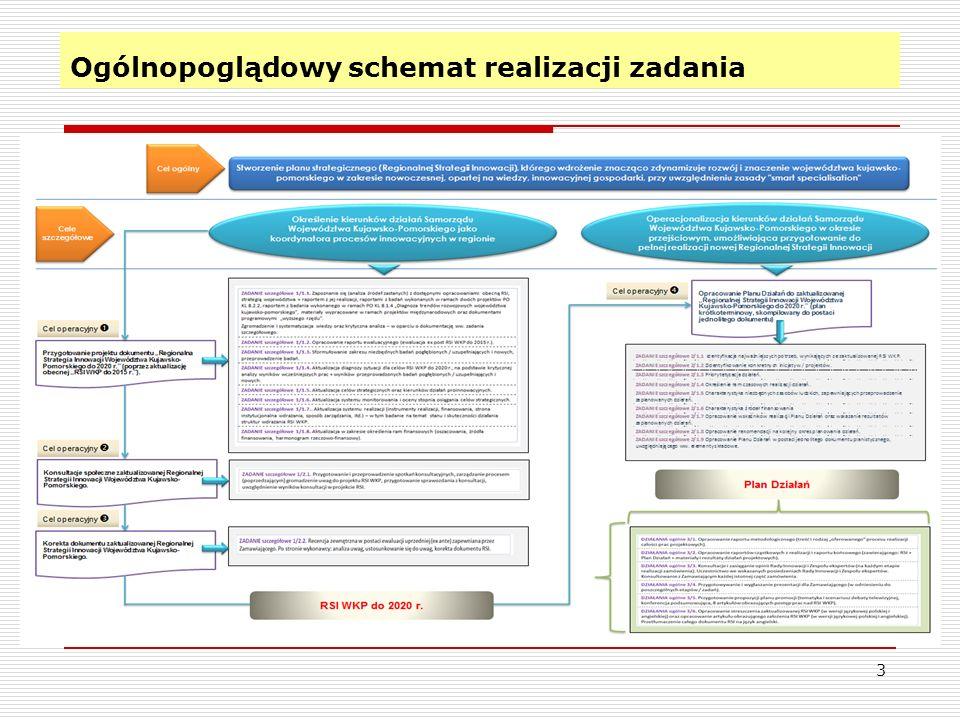 Ogólnopoglądowy schemat realizacji zadania
