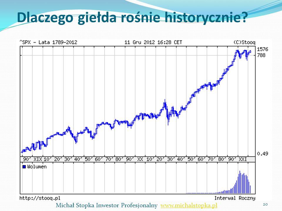 Dlaczego giełda rośnie historycznie