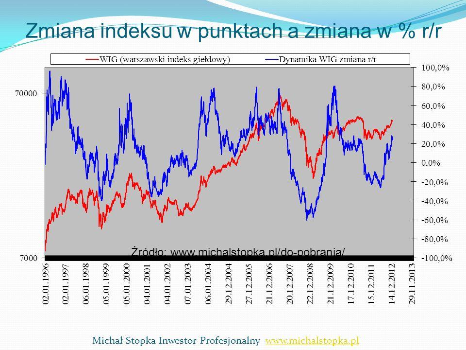Zmiana indeksu w punktach a zmiana w % r/r