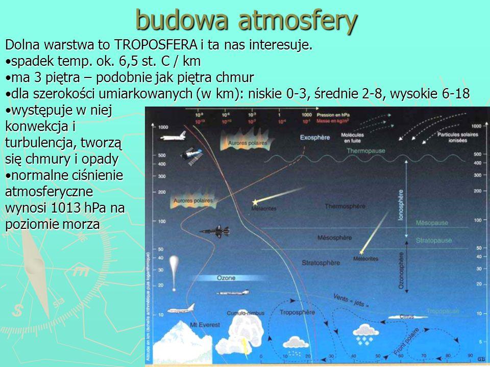 budowa atmosfery Dolna warstwa to TROPOSFERA i ta nas interesuje.