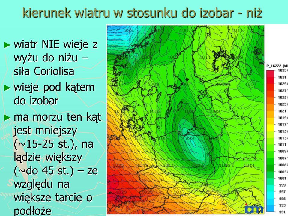kierunek wiatru w stosunku do izobar - niż