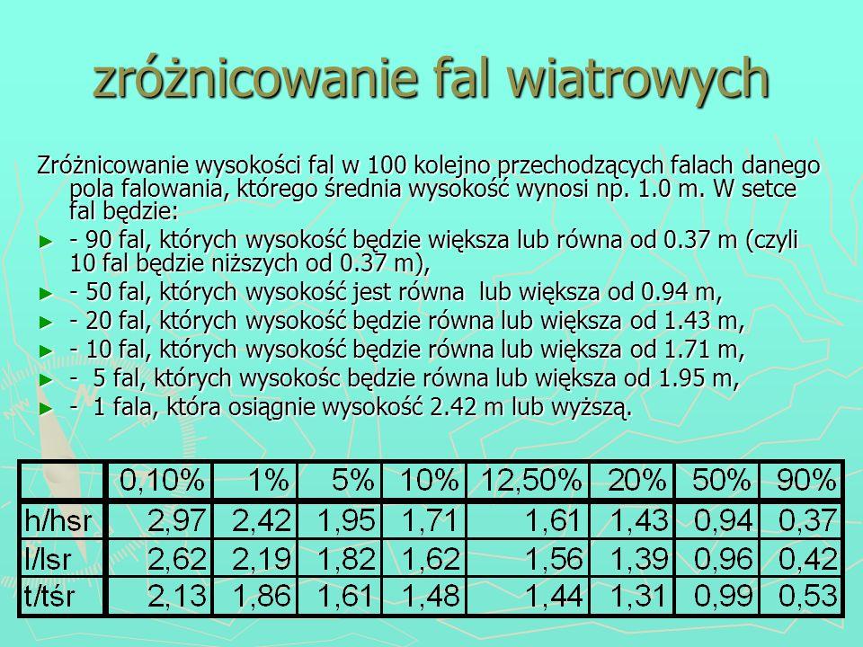 zróżnicowanie fal wiatrowych