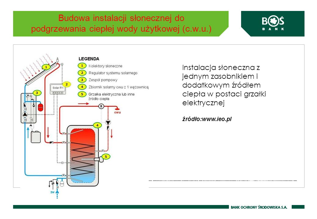 Budowa instalacji słonecznej do podgrzewania ciepłej wody użytkowej (c