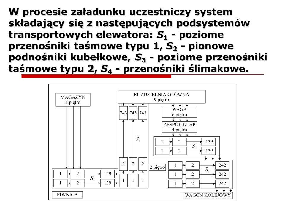 W procesie załadunku uczestniczy system składający się z następujących podsystemów transportowych elewatora: S1 - poziome przenośniki taśmowe typu 1, S2 - pionowe podnośniki kubełkowe, S3 - poziome przenośniki taśmowe typu 2, S4 - przenośniki ślimakowe.