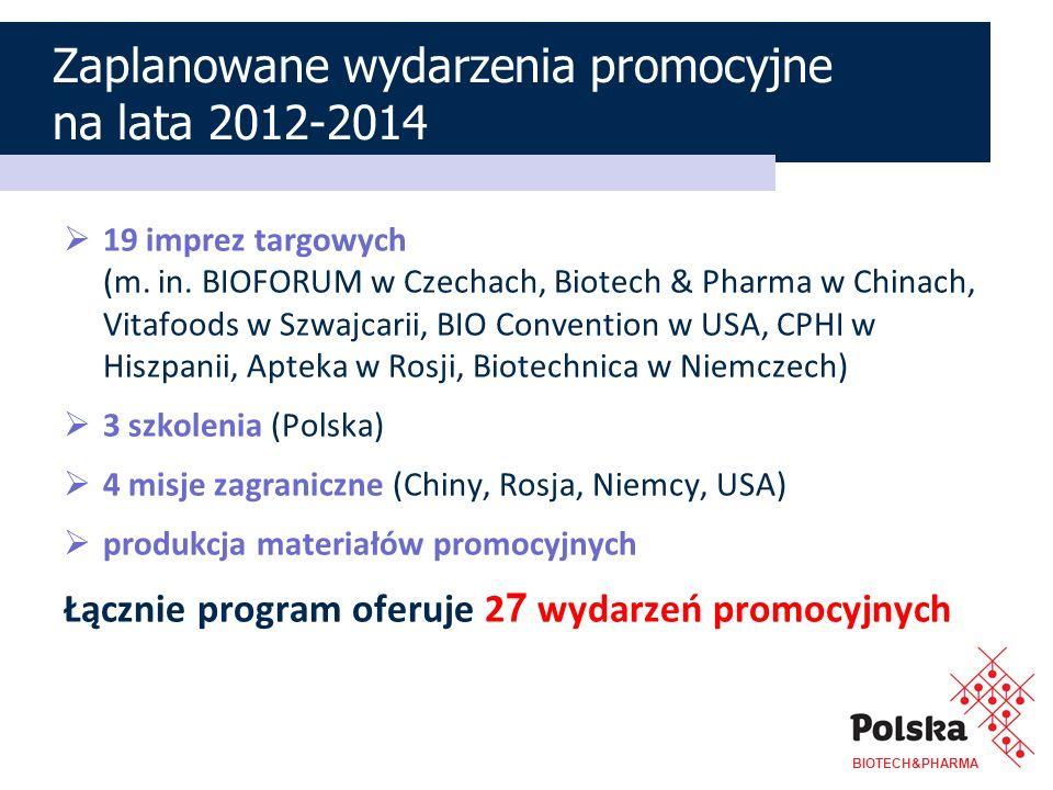 Zaplanowane wydarzenia promocyjne na lata 2012-2014