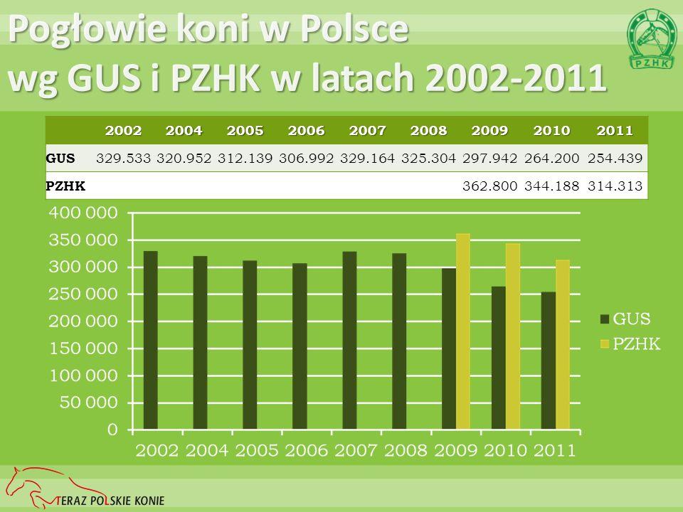 Pogłowie koni w Polsce wg GUS i PZHK w latach 2002-2011